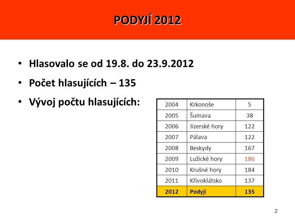 13 2.MAKRO 1. místo – Jirka (574 – 4,25) 2. místo – Zbyněk (548 – 4,06) 3.