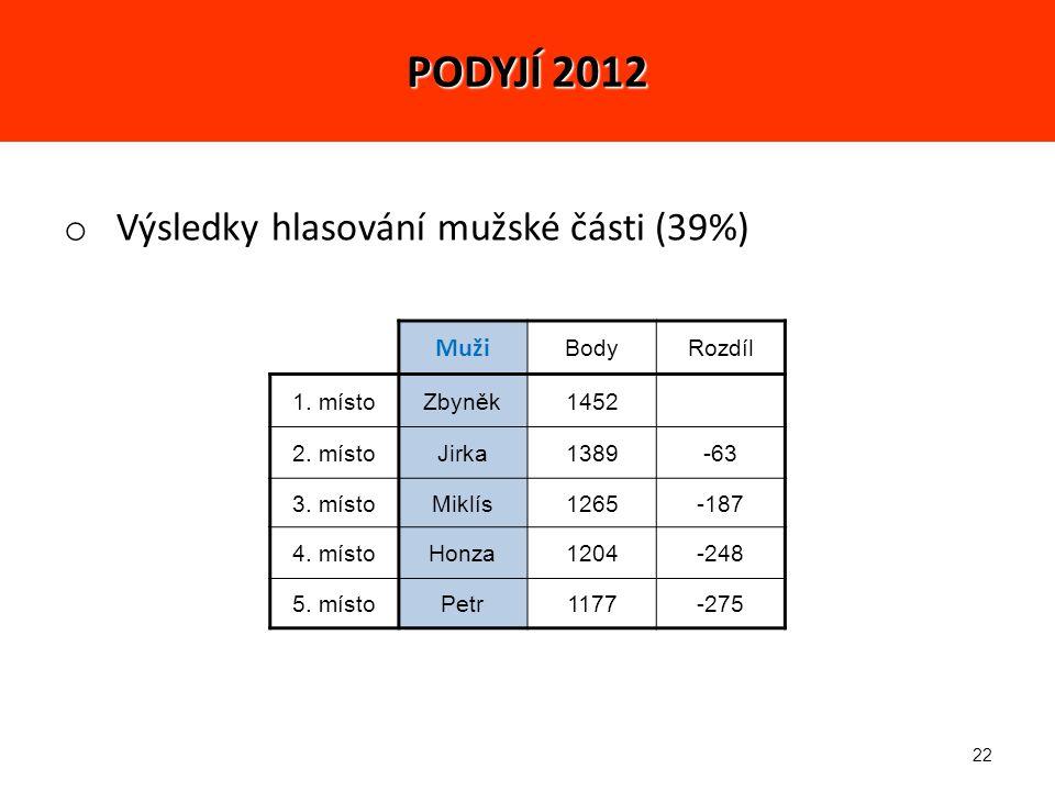 22 o Výsledky hlasování mužské části (39%) Muži BodyRozdíl 1.