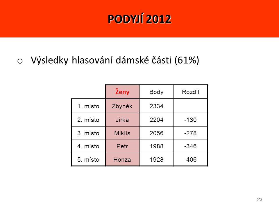 23 o Výsledky hlasování dámské části (61%) Ženy BodyRozdíl 1.