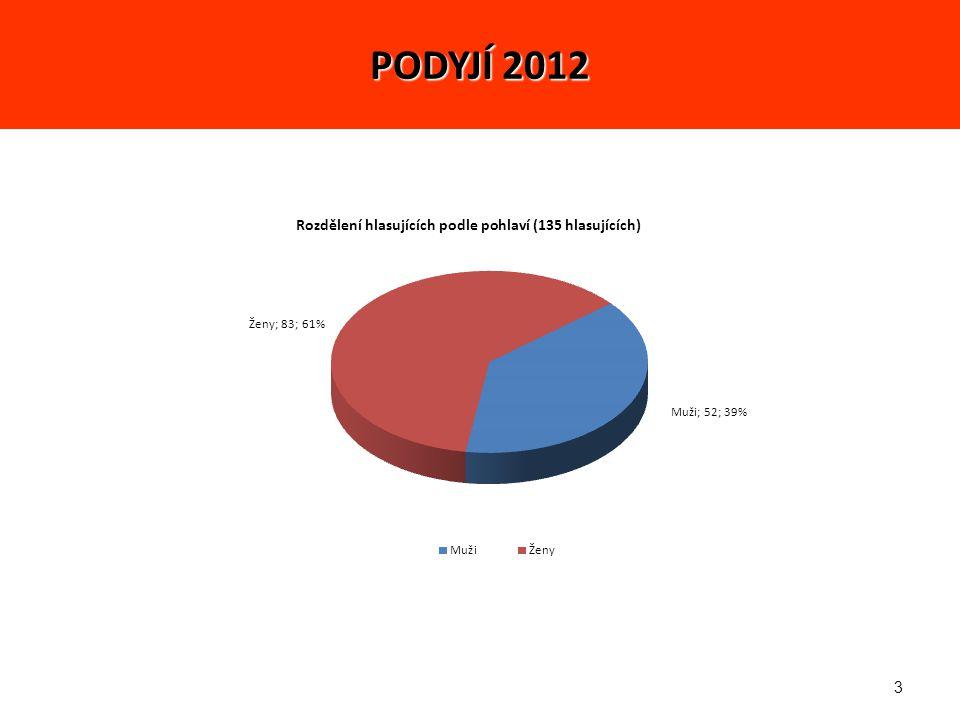 14 3.LIDI 1. místo – Zbyněk (574 – 4,25) 2. místo – Miklís (497 – 3,68) 3.