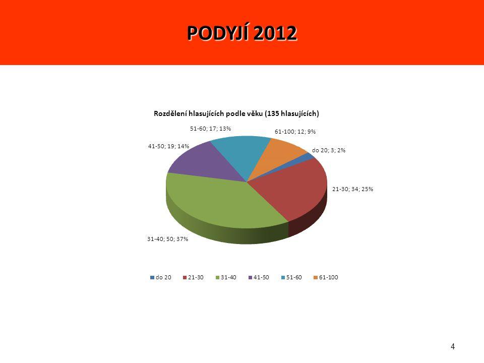 25 5 NEJ fotek (celkově): 5. místo - 566 bodů – Petr Abstrakce PODYJÍ 2012