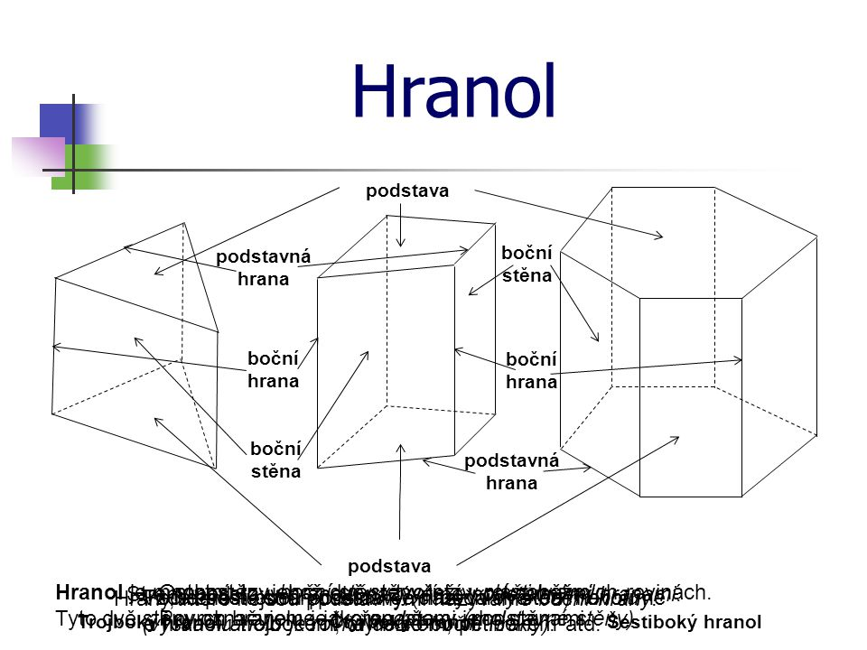 Hranol Trojboký hranolČtyřboký hranolŠestiboký hranol podstava boční hrana podstavná hrana boční stěna podstavná hrana Hranol je mnohostěn, jehož dvě stěny leží v rovnoběžných rovinách.