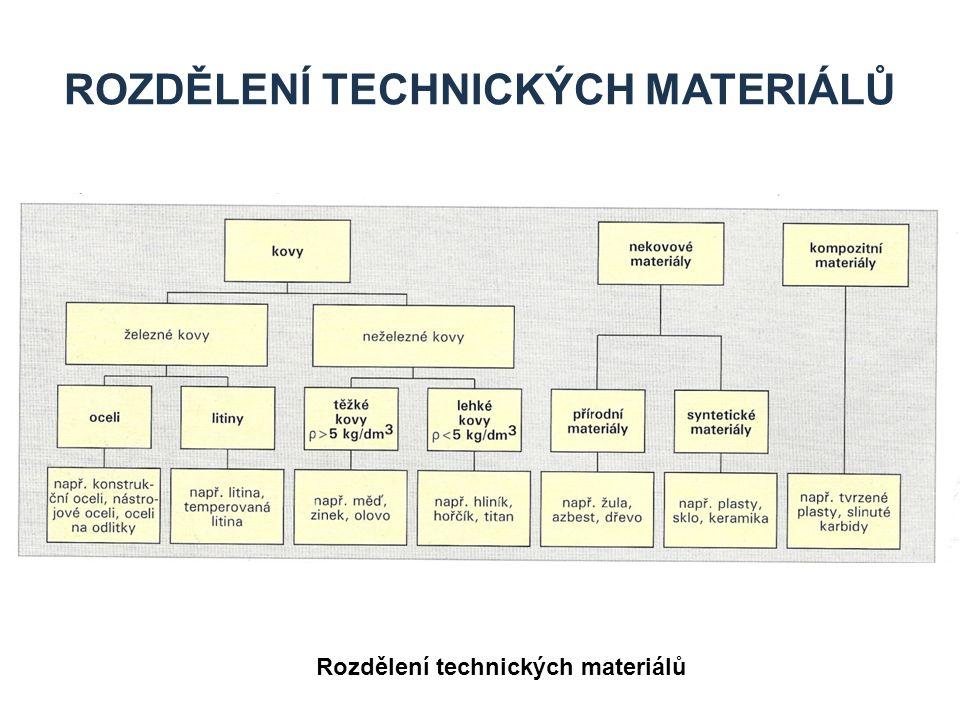 ROZDĚLENÍ TECHNICKÝCH MATERIÁLŮ Rozdělení technických materiálů