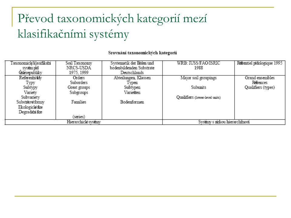 Převod taxonomických kategorií mezí klasifikačními systémy