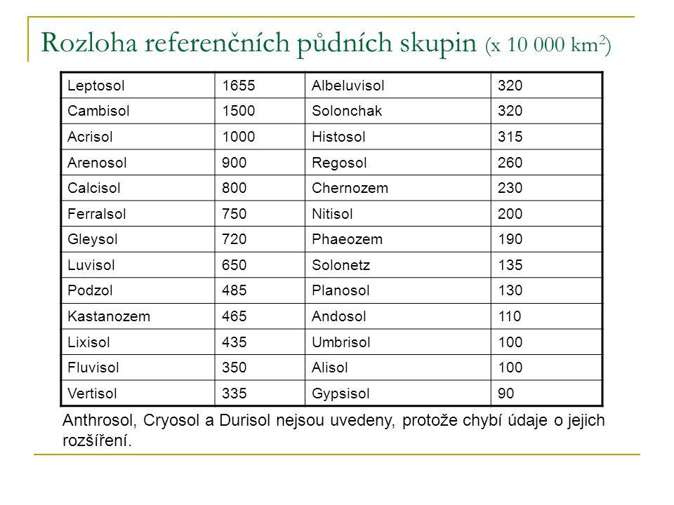 Rozloha referenčních půdních skupin (x 10 000 km 2 ) Leptosol1655Albeluvisol320 Cambisol1500Solonchak320 Acrisol1000Histosol315 Arenosol900Regosol260