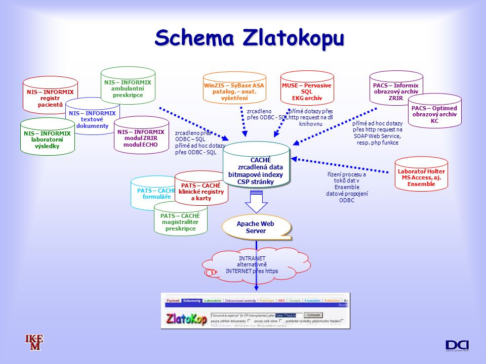 Schema Zlatokopu PATS – CACHÉ formuláře PATS – CACHÉ magistraliter preskripce PATS – CACHÉ klinické registry a karty CACHÉ zrcadlená data bitmapové indexy CSP stránky CACHÉ zrcadlená data bitmapové indexy CSP stránky Apache Web Server INTRANET alternativně INTERNET přes https NIS – INFORMIX registr pacientů NIS – INFORMIX textové dokumenty NIS – INFORMIX laboratorní výsledky NIS – INFORMIX modul ZRIR modul ECHO NIS – INFORMIX ambulantní preskripce WinZIS – SyBase ASA patalog.