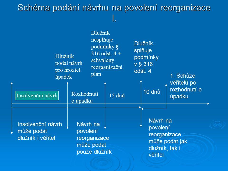 Schéma podání návrhu na povolení reorganizace I. Insolvenční návrh Rozhodnutí o úpadku Dlužník podal návrh pro hrozící úpadek 15 dnů Dlužník nesplňuje