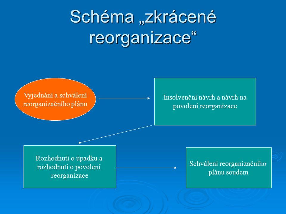 """Schéma """"zkrácené reorganizace Vyjednání a schválení reorganizačního plánu Insolvenční návrh a návrh na povolení reorganizace Rozhodnutí o úpadku a rozhodnutí o povolení reorganizace Schválení reorganizačního plánu soudem"""