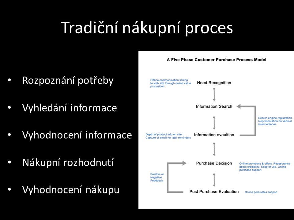 Tradiční nákupní proces Rozpoznání potřeby Vyhledání informace Vyhodnocení informace Nákupní rozhodnutí Vyhodnocení nákupu