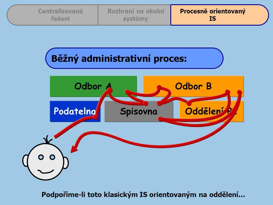 Odbor B Oddělení B1Spisovna Odbor A Podatelna Běžný administrativní proces: Centralizované řešení Procesně orientovaný IS Rozhraní na okolní systémy Podpoříme-li toto klasickým IS orientovaným na oddělení…