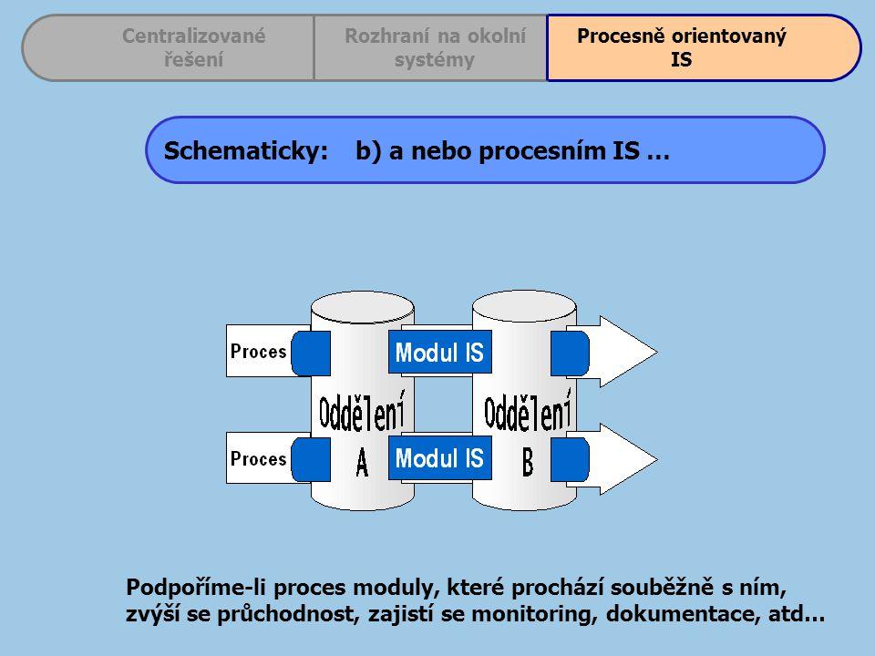 Schematicky: b) a nebo procesním IS … Centralizované řešení Procesně orientovaný IS Rozhraní na okolní systémy Podpoříme-li proces moduly, které prochází souběžně s ním, zvýší se průchodnost, zajistí se monitoring, dokumentace, atd…