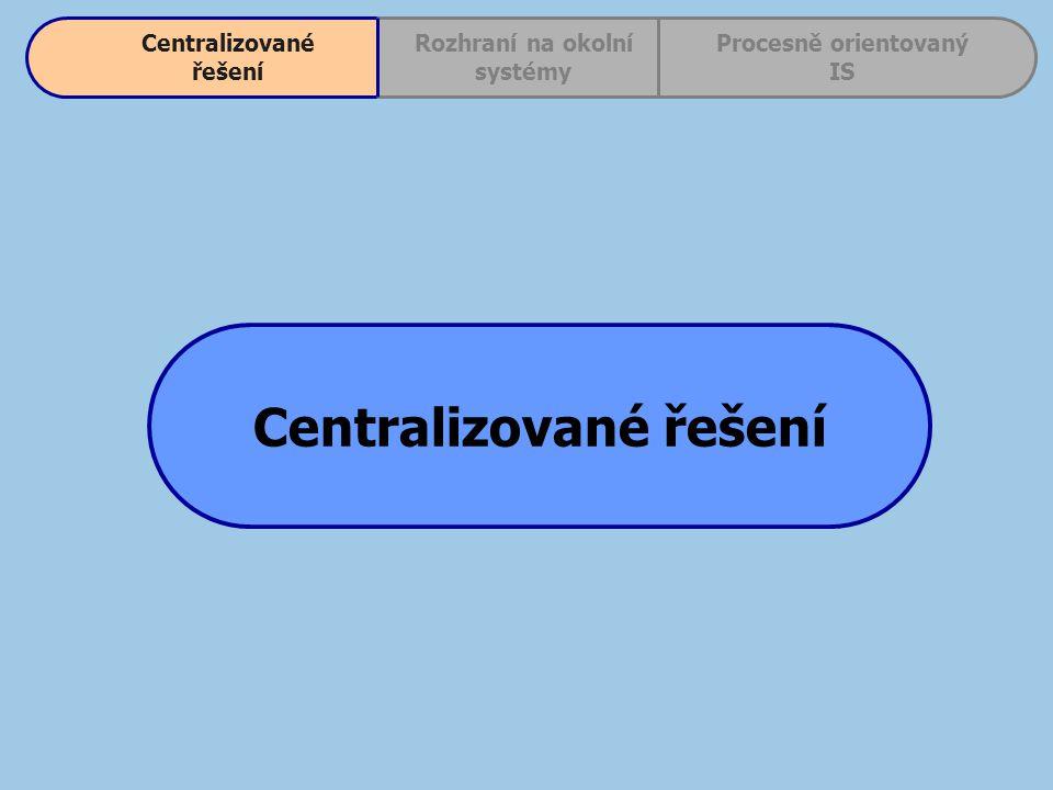Centralizované řešení Procesně orientovaný IS Rozhraní na okolní systémy Centralizované řešení