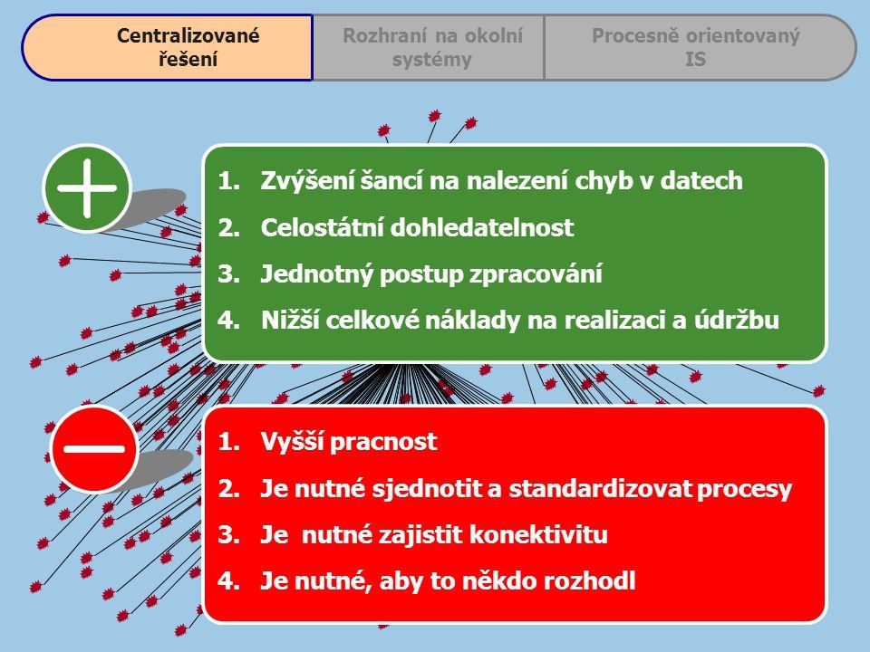 1.Zvýšení šancí na nalezení chyb v datech 2.Celostátní dohledatelnost 3.Jednotný postup zpracování 4.Nižší celkové náklady na realizaci a údržbu 1.Vyšší pracnost 2.Je nutné sjednotit a standardizovat procesy 3.Je nutné zajistit konektivitu 4.Je nutné, aby to někdo rozhodl Centralizované řešení Procesně orientovaný IS Rozhraní na okolní systémy