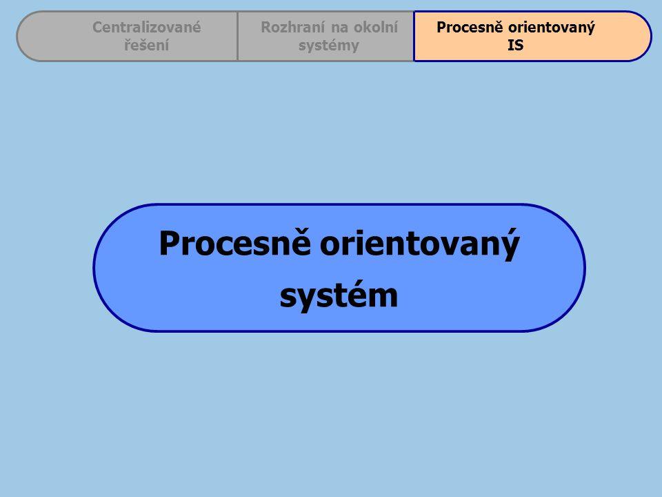 Centralizované řešení Procesně orientovaný IS Rozhraní na okolní systémy Procesně orientovaný systém