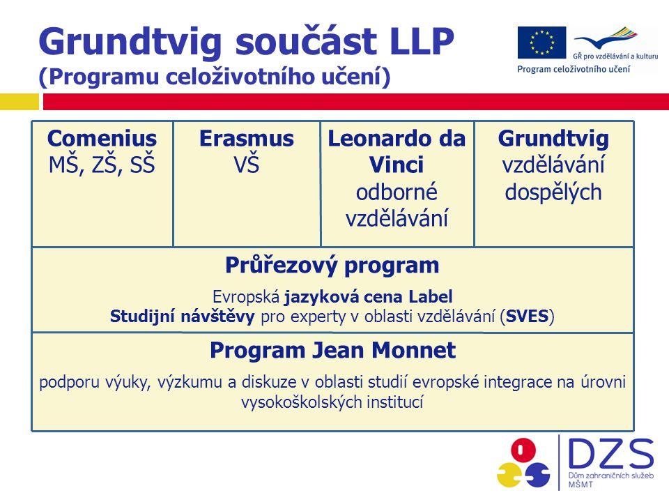 Grundtvig součást LLP (Programu celoživotního učení) Comenius MŠ, ZŠ, SŠ Erasmus VŠ Leonardo da Vinci odborné vzdělávání Grundtvig vzdělávání dospělých Průřezový program Evropská jazyková cena Label Studijní návštěvy pro experty v oblasti vzdělávání (SVES) Program Jean Monnet podporu výuky, výzkumu a diskuze v oblasti studií evropské integrace na úrovni vysokoškolských institucí