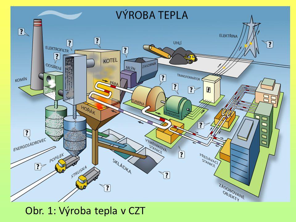 Obr. 1: Výroba tepla v CZT