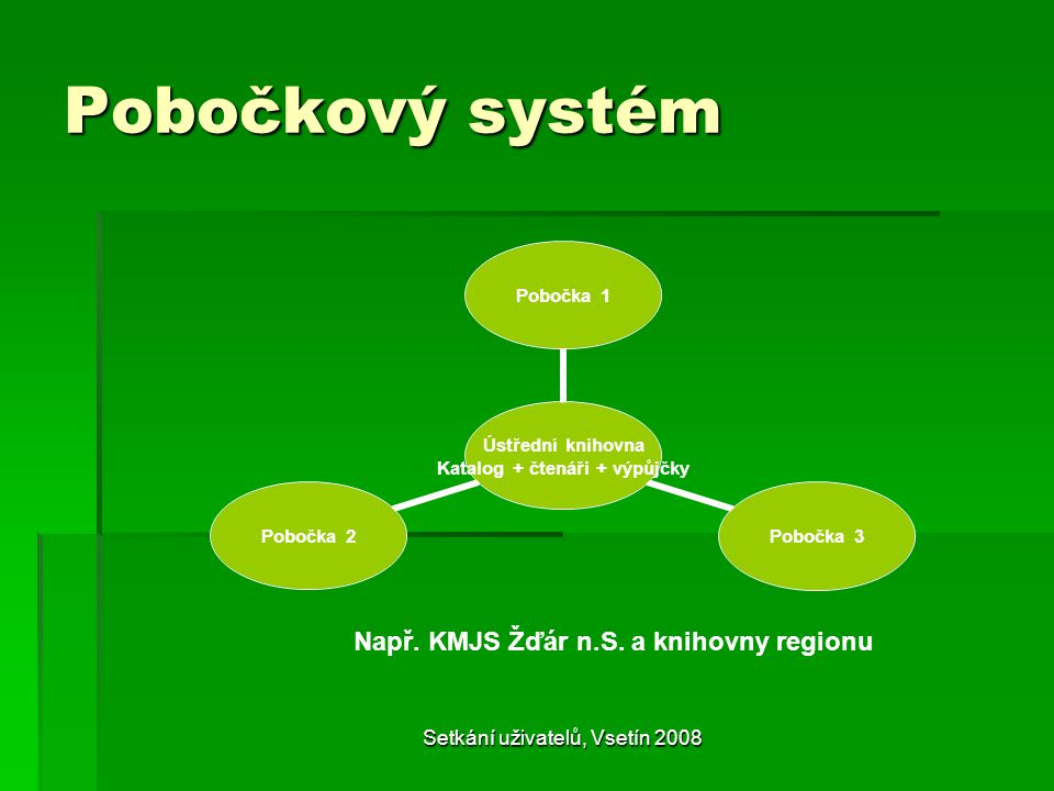 Pobočkový systém Ústřední knihovna Katalog + čtenáři + výpůjčky Pobočka 1Pobočka 3Pobočka 2 Např.