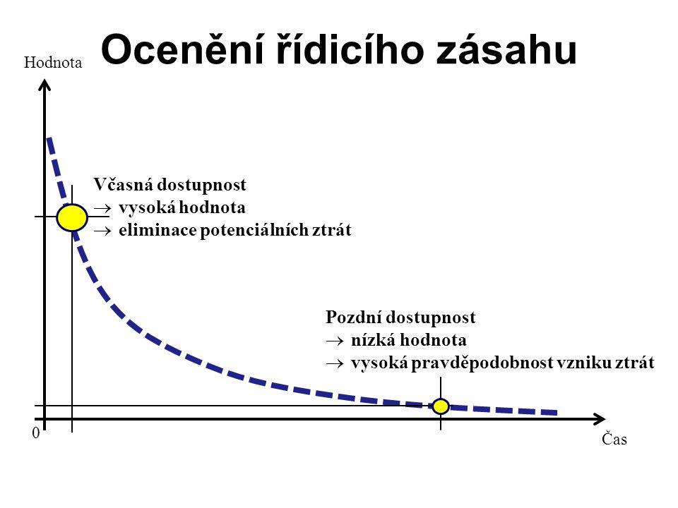 Ocenění řídicího zásahu Čas Hodnota 0 Včasná dostupnost  vysoká hodnota  eliminace potenciálních ztrát Pozdní dostupnost  nízká hodnota  vysoká pravděpodobnost vzniku ztrát