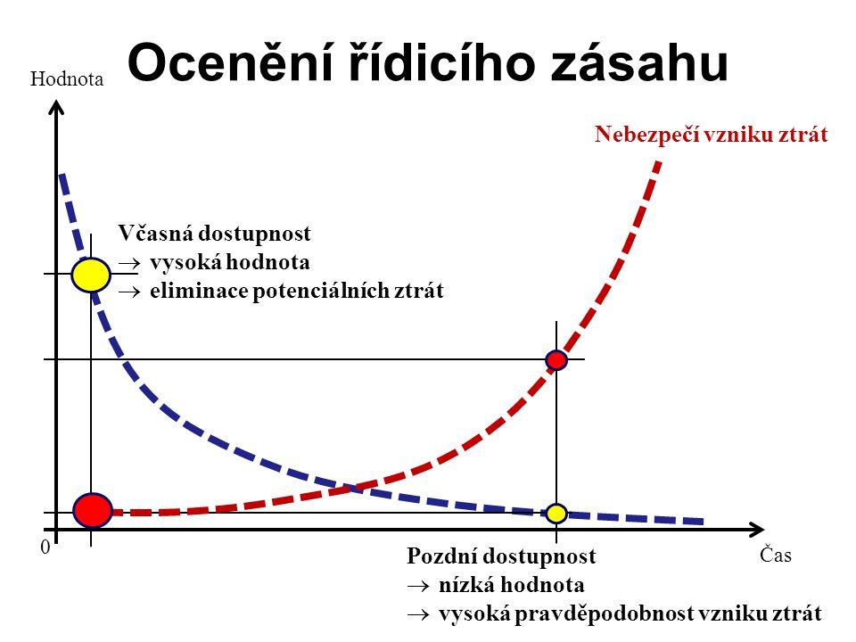 Ocenění řídicího zásahu Čas Hodnota 0 Včasná dostupnost  vysoká hodnota  eliminace potenciálních ztrát Pozdní dostupnost  nízká hodnota  vysoká pravděpodobnost vzniku ztrát Nebezpečí vzniku ztrát