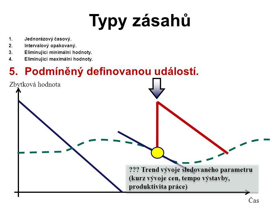 Typy zásahů 1.Jednorázový časový. 2.Intervalový opakovaný.