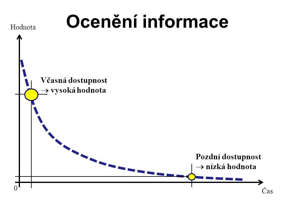 Ocenění informace Čas Hodnota 0 Včasná dostupnost  vysoká hodnota Pozdní dostupnost  nízká hodnota