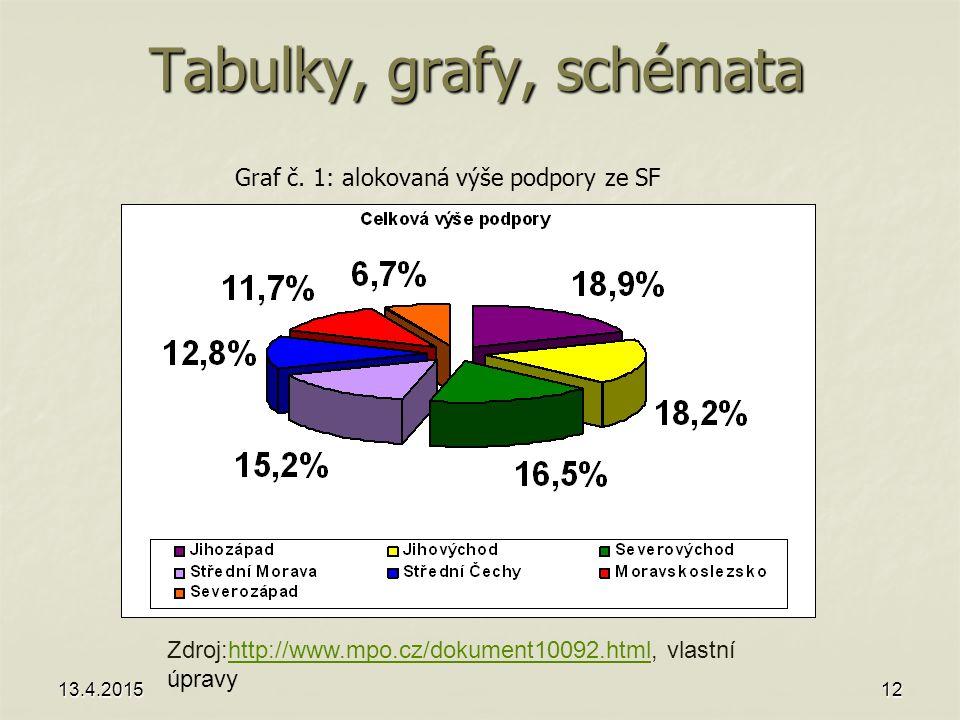 Tabulky, grafy, schémata 13.4.201512 Graf č.