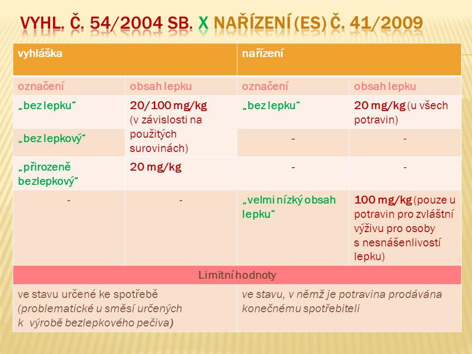 """vyhláškanařízení označeníobsah lepkuoznačeníobsah lepku """"bez lepku 20/100 mg/kg (v závislosti na použitých surovinách) """"bez lepku 20 mg/kg (u všech potravin) """"bez lepkový -- """"přirozeně bezlepkový 20 mg/kg-- --""""velmi nízký obsah lepku 100 mg/kg (pouze u potravin pro zvláštní výživu pro osoby s nesnášenlivostí lepku) Limitní hodnoty ve stavu určené ke spotřebě (problematické u směsí určených k výrobě bezlepkového pečiva) ve stavu, v němž je potravina prodávána konečnému spotřebiteli"""