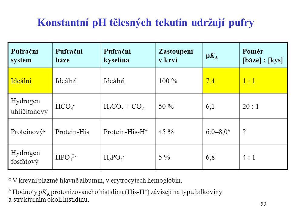 50 Konstantní pH tělesných tekutin udržují pufry Pufrační systém Pufrační báze Pufrační kyselina Zastoupení v krvi pKApKA Poměr [báze] : [kys] Ideální 100 %7,41 : 1 Hydrogen uhličitanový HCO 3 - H 2 CO 3 + CO 2 50 %6,120 : 1 Proteinový a Protein-HisProtein-His-H + 45 %6,0–8,0 b .