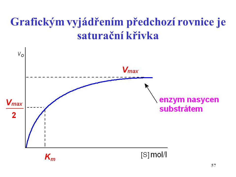 57 Grafickým vyjádřením předchozí rovnice je saturační křivka