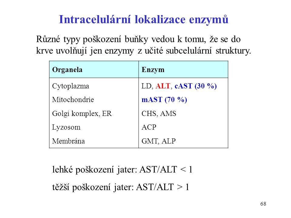 68 Intracelulární lokalizace enzymů OrganelaEnzym Cytoplazma Mitochondrie Golgi komplex, ER Lyzosom Membrána LD, ALT, cAST (30 %) mAST (70 %) CHS, AMS ACP GMT, ALP Různé typy poškození buňky vedou k tomu, že se do krve uvolňují jen enzymy z učité subcelulární struktury.