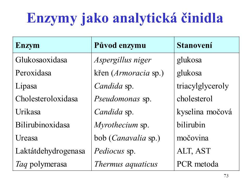 73 Enzymy jako analytická činidla EnzymPůvod enzymuStanovení Glukosaoxidasa Peroxidasa Lipasa Cholesteroloxidasa Urikasa Bilirubinoxidasa Ureasa Laktátdehydrogenasa Taq polymerasa Aspergillus niger křen (Armoracia sp.) Candida sp.