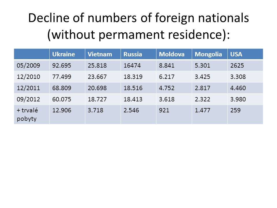 Decline of numbers of foreign nationals (without permament residence): UkraineVietnamRussiaMoldovaMongoliaUSA 05/200992.69525.818164748.8415.3012625 1