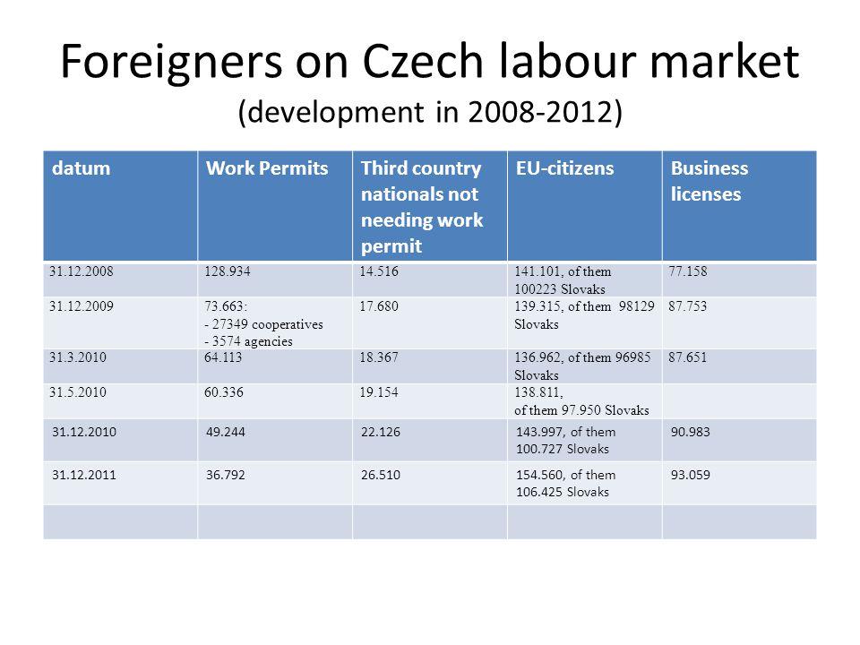 Foreigners on Czech labour market (development in 2008-2012) datumWork PermitsThird country nationals not needing work permit EU-citizensBusiness lice