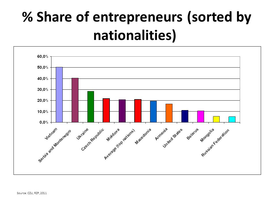 % Share of entrepreneurs (sorted by nationalities) Source: CZU, RZP, 2011