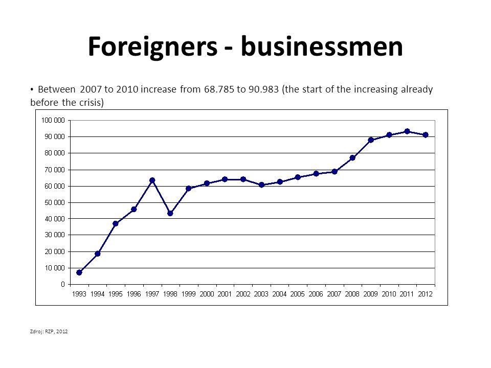Foreigners - businessmen Between 2007 to 2010 increase from 68.785 to 90.983 (the start of the increasing already before the crisis) Zdroj: RZP, 2012