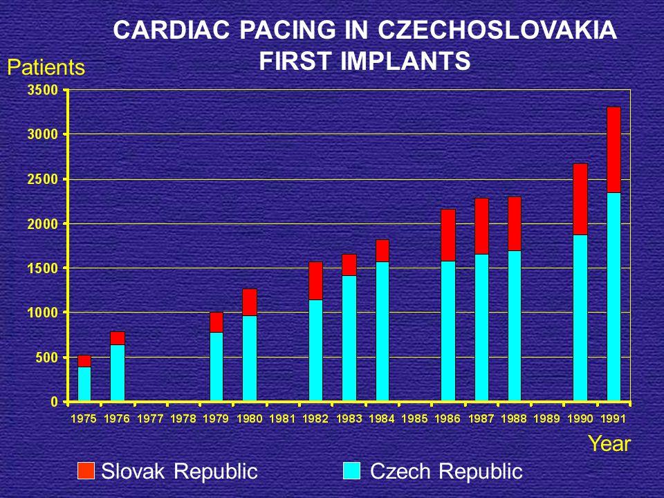 Patients Year CARDIAC PACING IN CZECHOSLOVAKIA FIRST IMPLANTS Slovak Republic Czech Republic