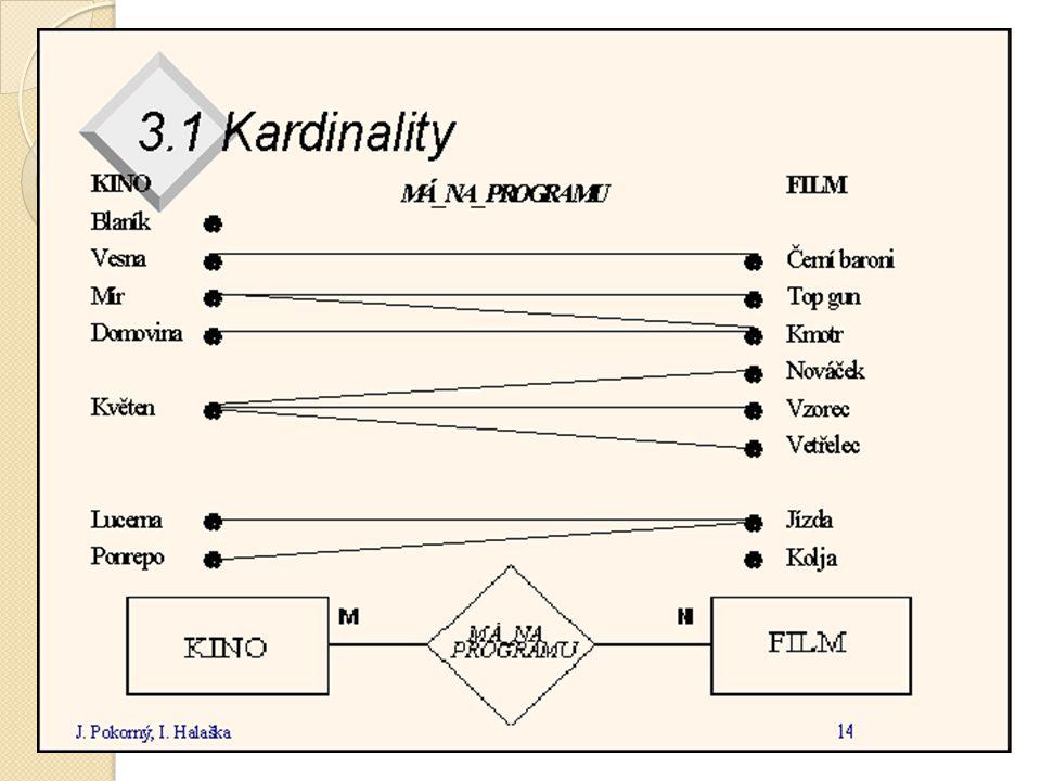 Rekurzivní relace Vztah mezi instancemi (výskyty) stejné entity Zaměstnance / Z.nadřízený (manžel) Číslo zaměstnance Příjmení Jméno Funkce Číslo zam.