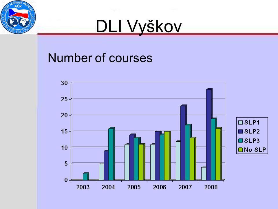 DLI Vyškov Number of courses