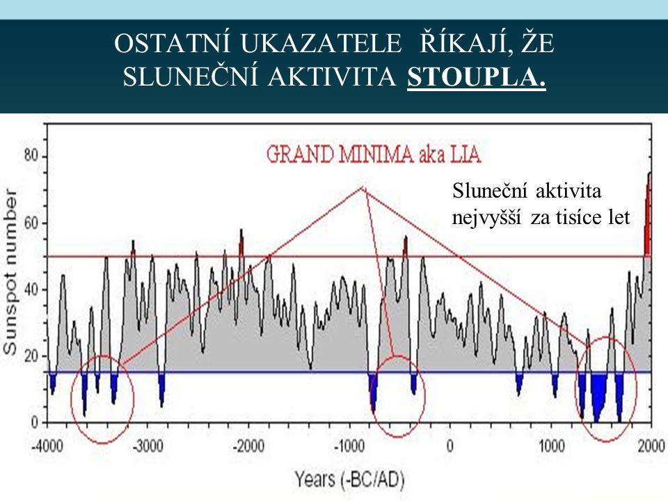 OSTATNÍ UKAZATELE ŘÍKAJÍ, ŽE SLUNEČNÍ AKTIVITA STOUPLA. Sluneční aktivita nejvyšší za tisíce let
