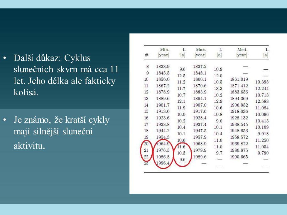 Další důkaz: Cyklus slunečních skvrn má cca 11 let.
