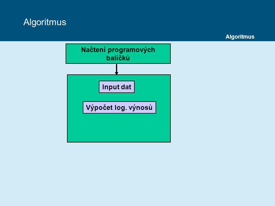 Načtení programových balíčků Input dat Výpočet log. výnosů Algoritmus