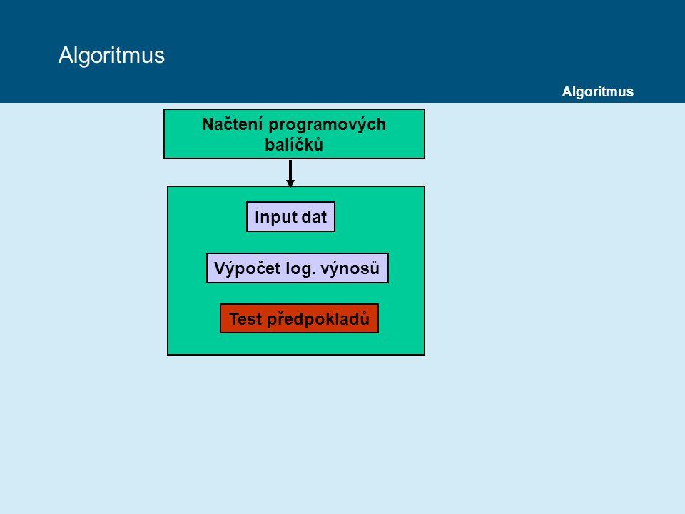 Načtení programových balíčků Input dat Výpočet log. výnosů Test předpokladů Algoritmus