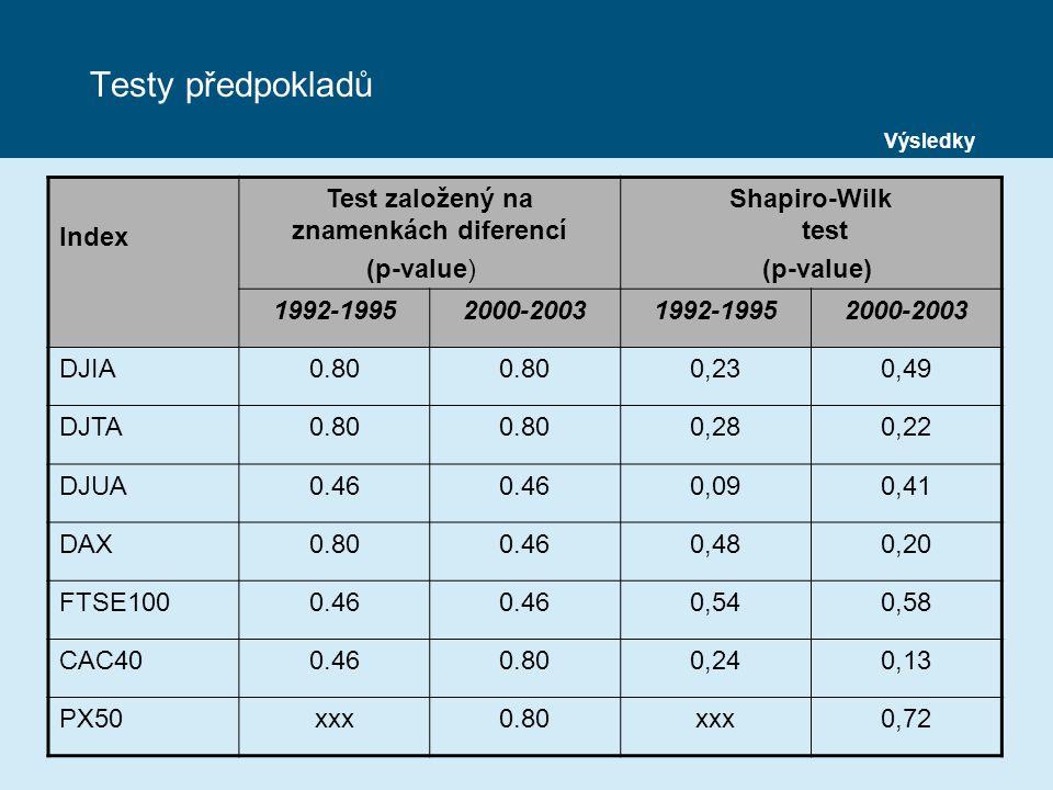 Testy předpokladů Index Test založený na znamenkách diferencí (p-value) Shapiro-Wilk test (p-value) 1992-19952000-20031992-19952000-2003 DJIA0.80 0,230,49 DJTA0.80 0,280,22 DJUA0.46 0,090,41 DAX0.800.460,480,20 FTSE1000.46 0,540,58 CAC400.460.800,240,13 PX50xxx0.80xxx0,72 Výsledky