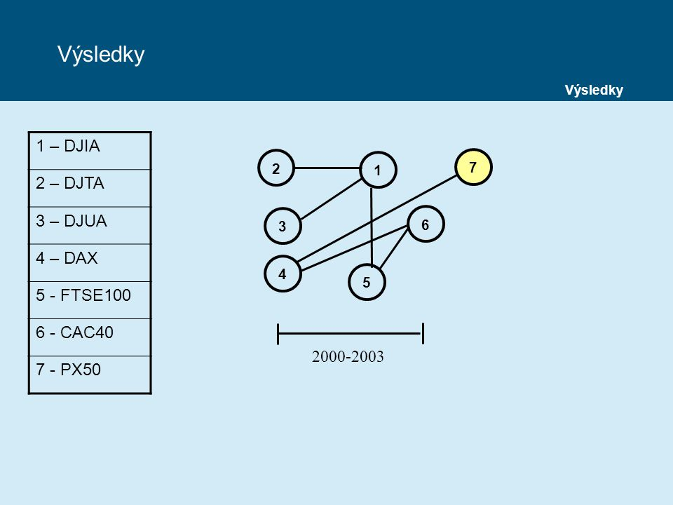 1 – DJIA 2 – DJTA 3 – DJUA 4 – DAX 5 - FTSE100 6 - CAC40 7 - PX50 2000-2003 2 1 3 6 5 4 7 Výsledky