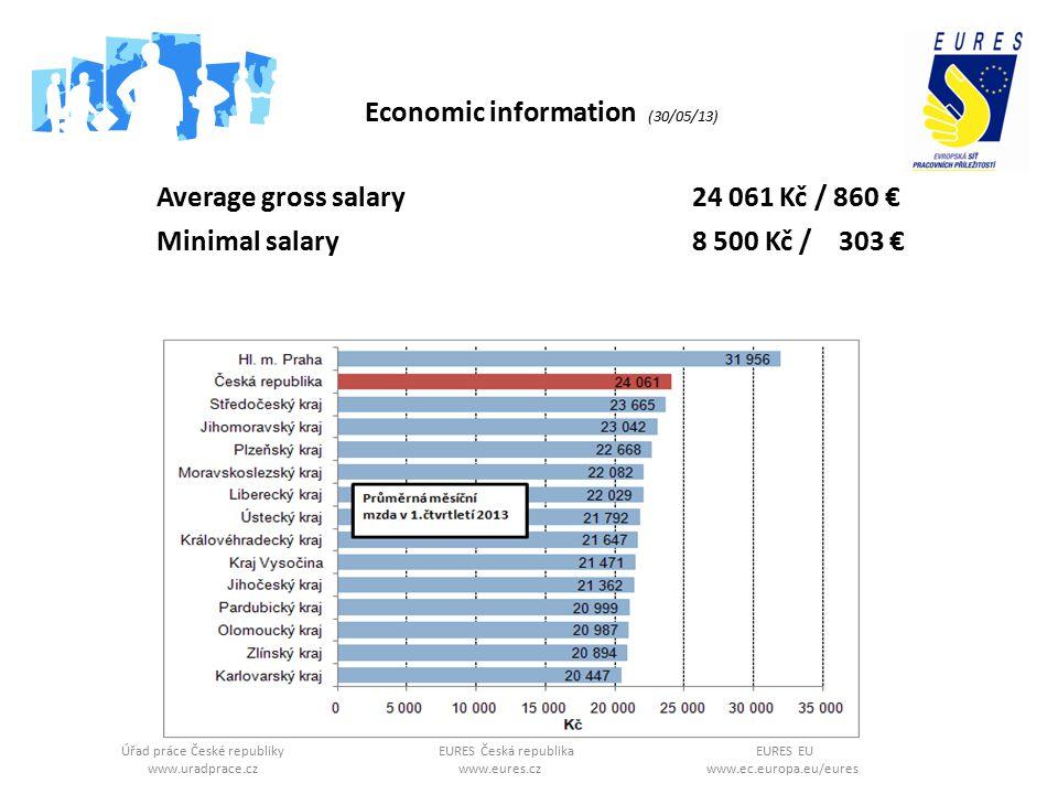 Úřad práce České republikyEURES Česká republikaEURES EU www.uradprace.cz www.eures.cz www.ec.europa.eu/eures Average gross salary 24 061 Kč / 860 € Minimal salary 8 500 Kč / 303 € Economic information (30/05/13)