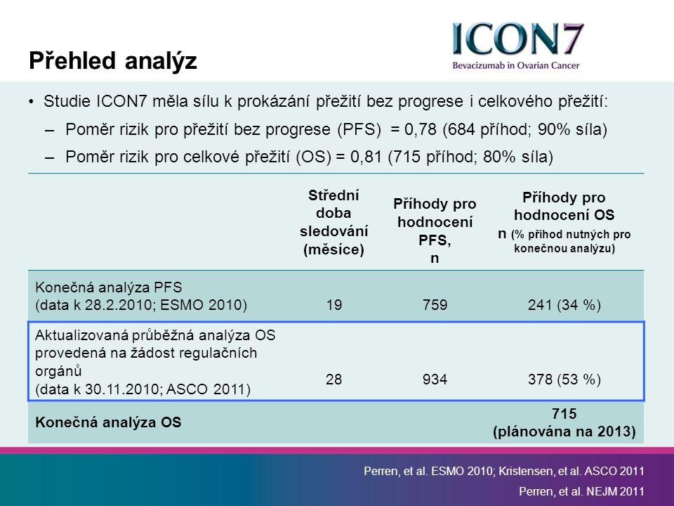 Přehled analýz Studie ICON7 měla sílu k prokázání přežití bez progrese i celkového přežití: –Poměr rizik pro přežití bez progrese (PFS) = 0,78 (684 příhod; 90% síla) –Poměr rizik pro celkové přežití (OS) = 0,81 (715 příhod; 80% síla) Perren, et al.