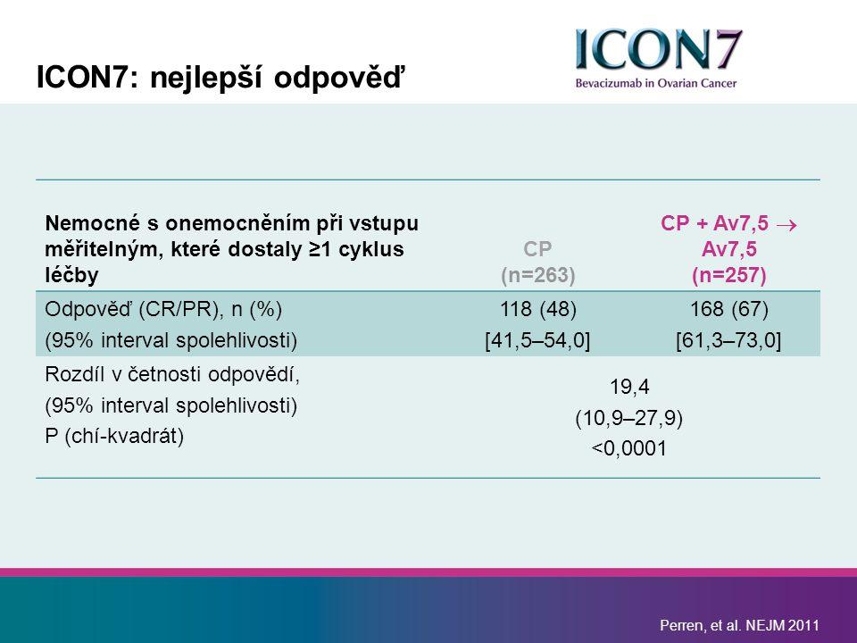 ICON7: nejlepší odpověď Nemocné s onemocněním při vstupu měřitelným, které dostaly ≥1 cyklus léčby CP (n=263) CP + Av7,5  Av7,5 (n=257) Odpověď (CR/PR), n (%) (95% interval spolehlivosti) 118 (48) [41,5–54,0] 168 (67) [61,3–73,0] Rozdíl v četnosti odpovědí, (95% interval spolehlivosti) P (chí-kvadrát) 19,4 (10,9–27,9) <0,0001 Perren, et al.