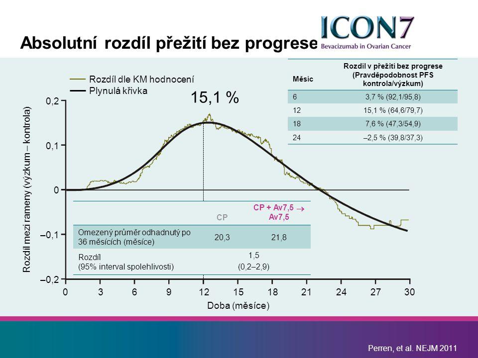 0,2 0,1 0 –0,1 –0,2 Rozdíl mezi rameny (výzkum – kontrola) Doba (měsíce) Rozdíl dle KM hodnocení Plynulá křivka 036912151821242730 Měsíc Rozdíl v přežití bez progrese (Pravděpodobnost PFS kontrola/výzkum) 63,7 % (92,1/95,8) 1215,1 % (64,6/79,7) 187,6 % (47,3/54,9) 24–2,5 % (39,8/37,3) Perren, et al.