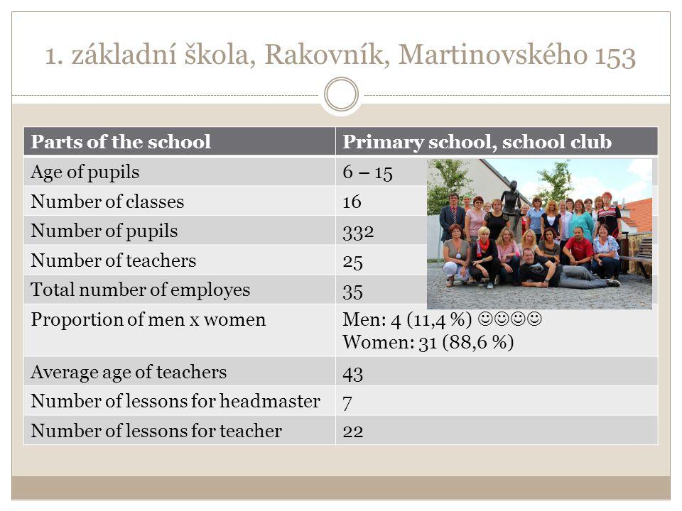 1. základní škola, Rakovník, Martinovského 153 Parts of the schoolPrimary school, school club Age of pupils6 – 15 Number of classes16 Number of pupils