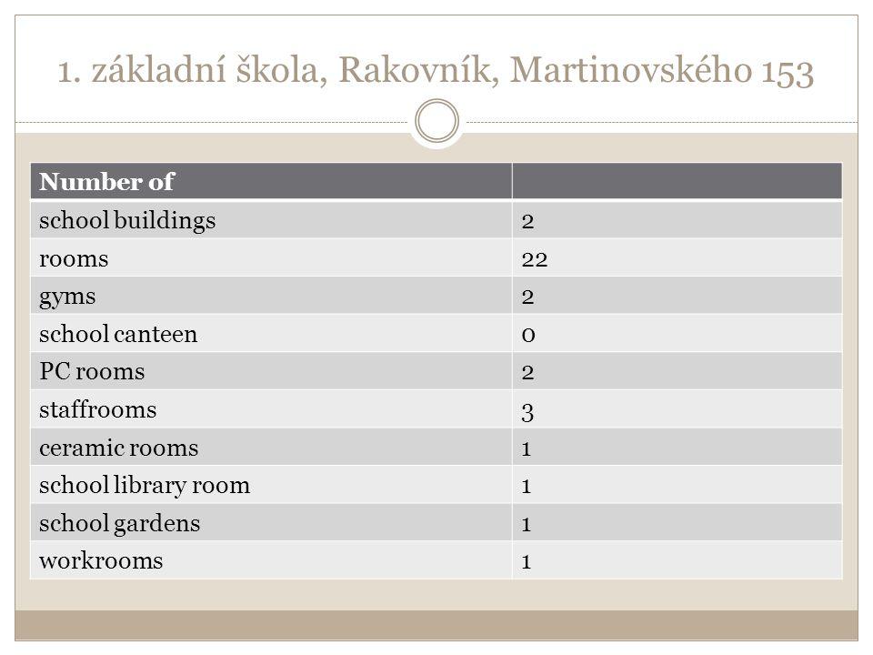 1. základní škola, Rakovník, Martinovského 153 Number of school buildings2 rooms22 gyms2 school canteen0 PC rooms2 staffrooms3 ceramic rooms1 school l